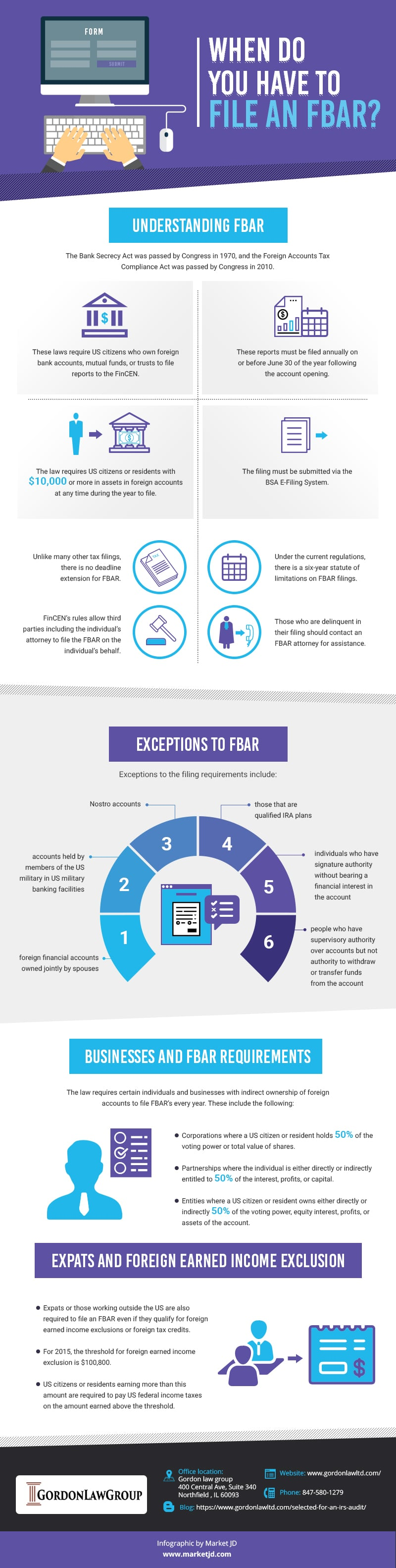 infographic_When Do You Have To File An FBAR